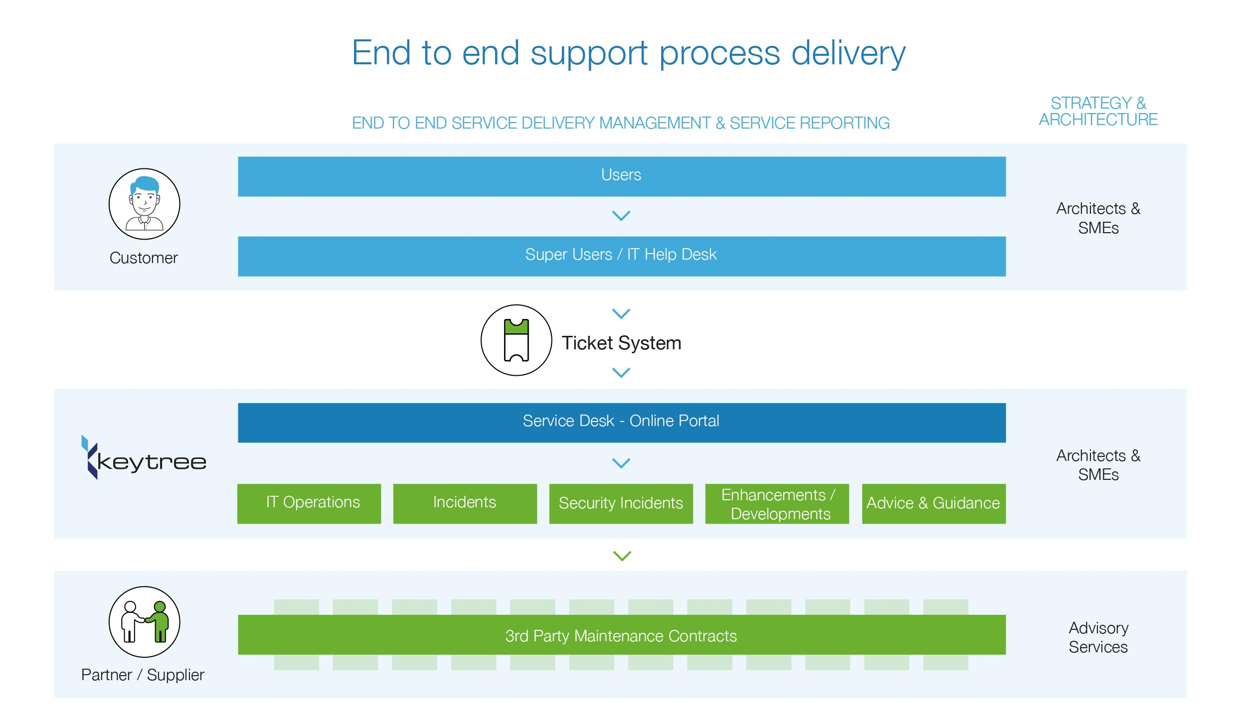 infographic end to end support process