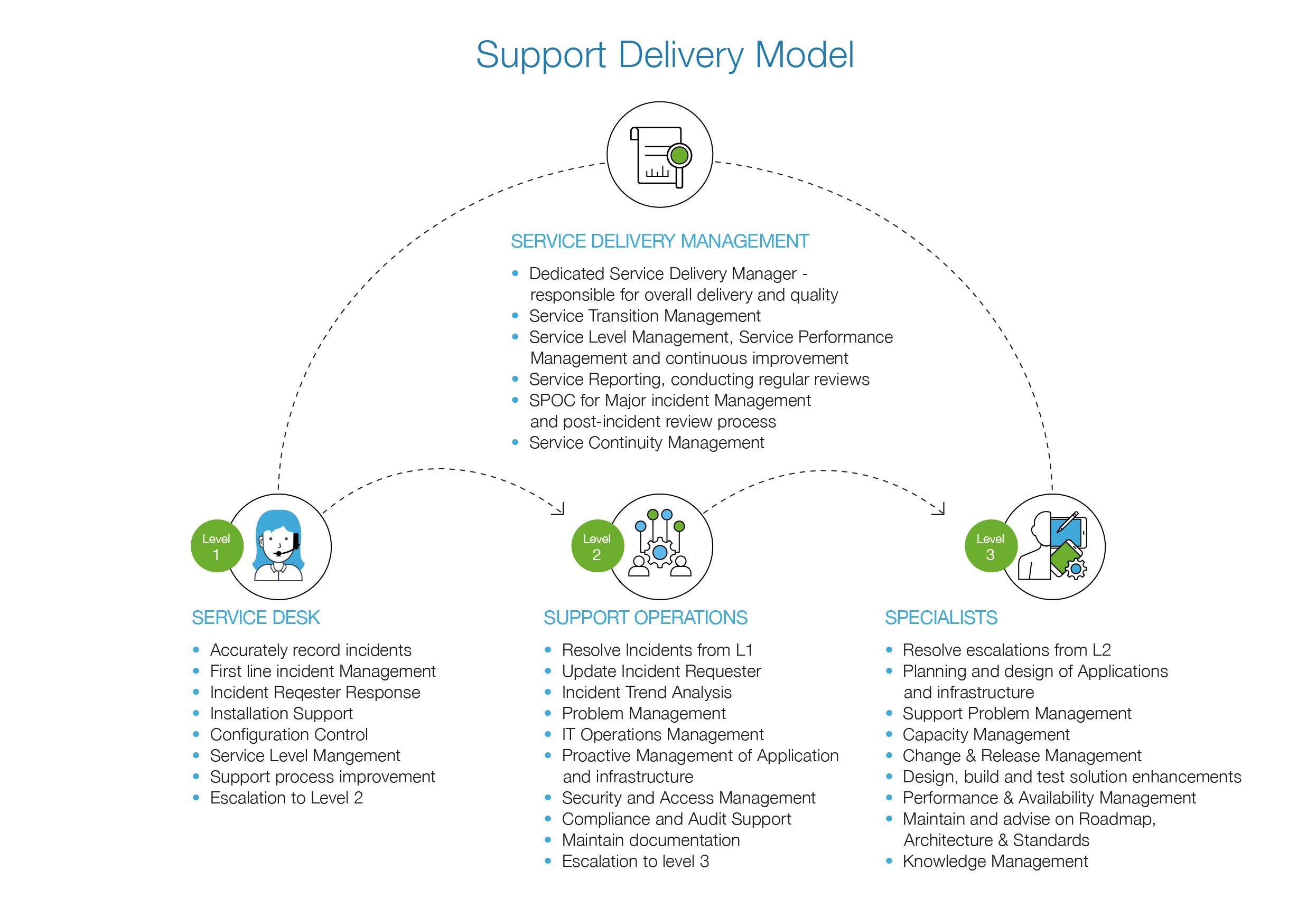 infographic Support Delivery Model